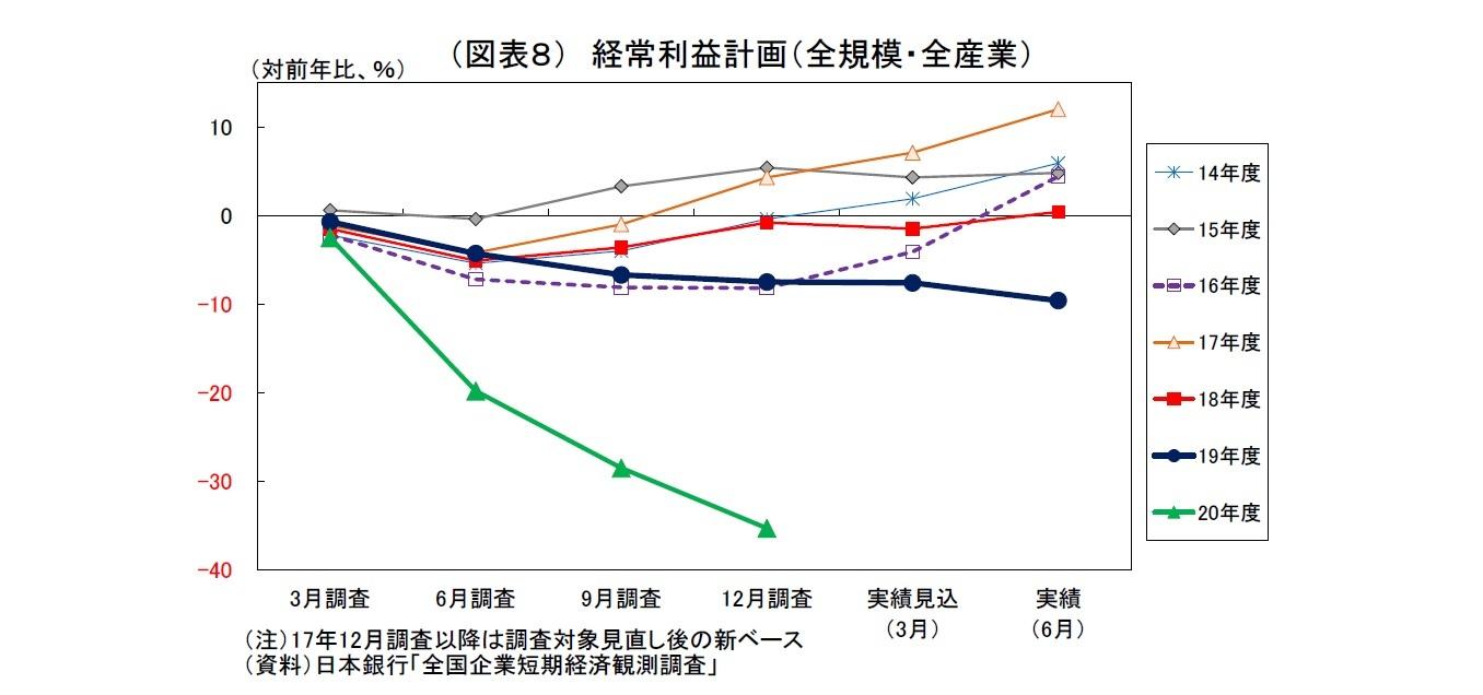 (図表8) 経常利益計画(全規模・全産業)