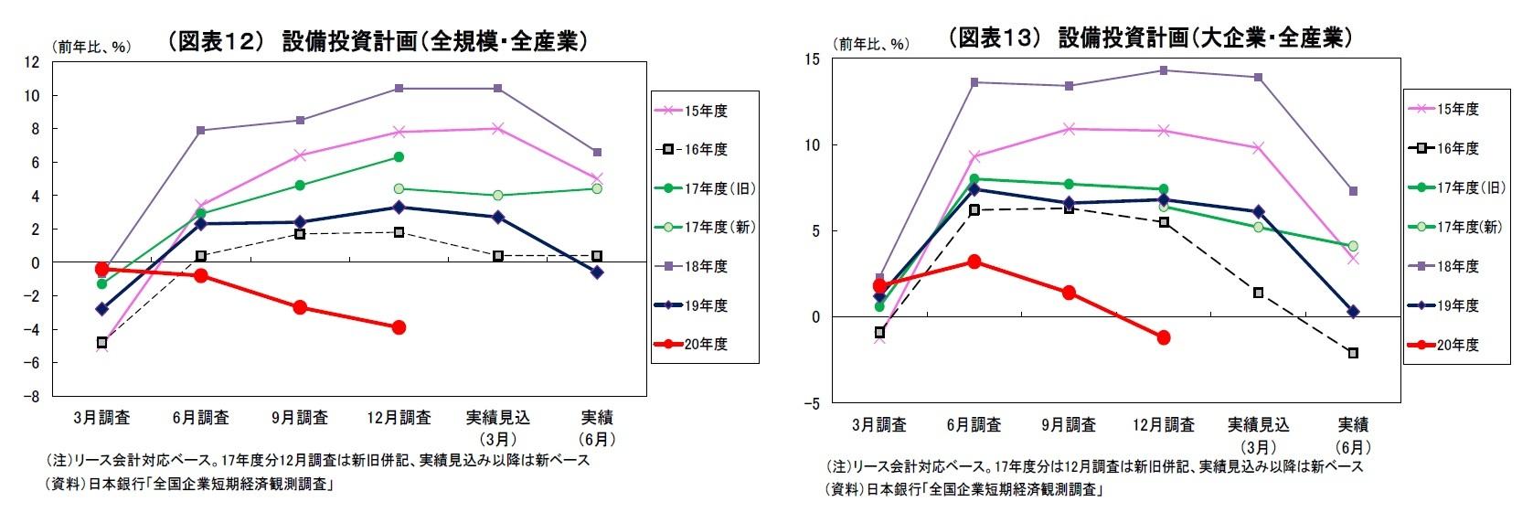 (図表12) 設備投資計画(全規模・全産業)/(図表13) 設備投資計画(大企業・全産業)