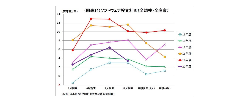 (図表14)ソフトウェア投資計画(全規模・全産業)