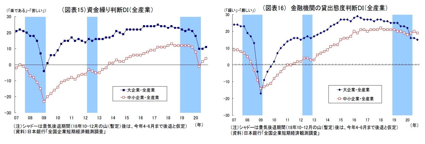 (図表15)資金繰り判断DI(全産業)/(図表16) 金融機関の貸出態度判断DI(全産業)