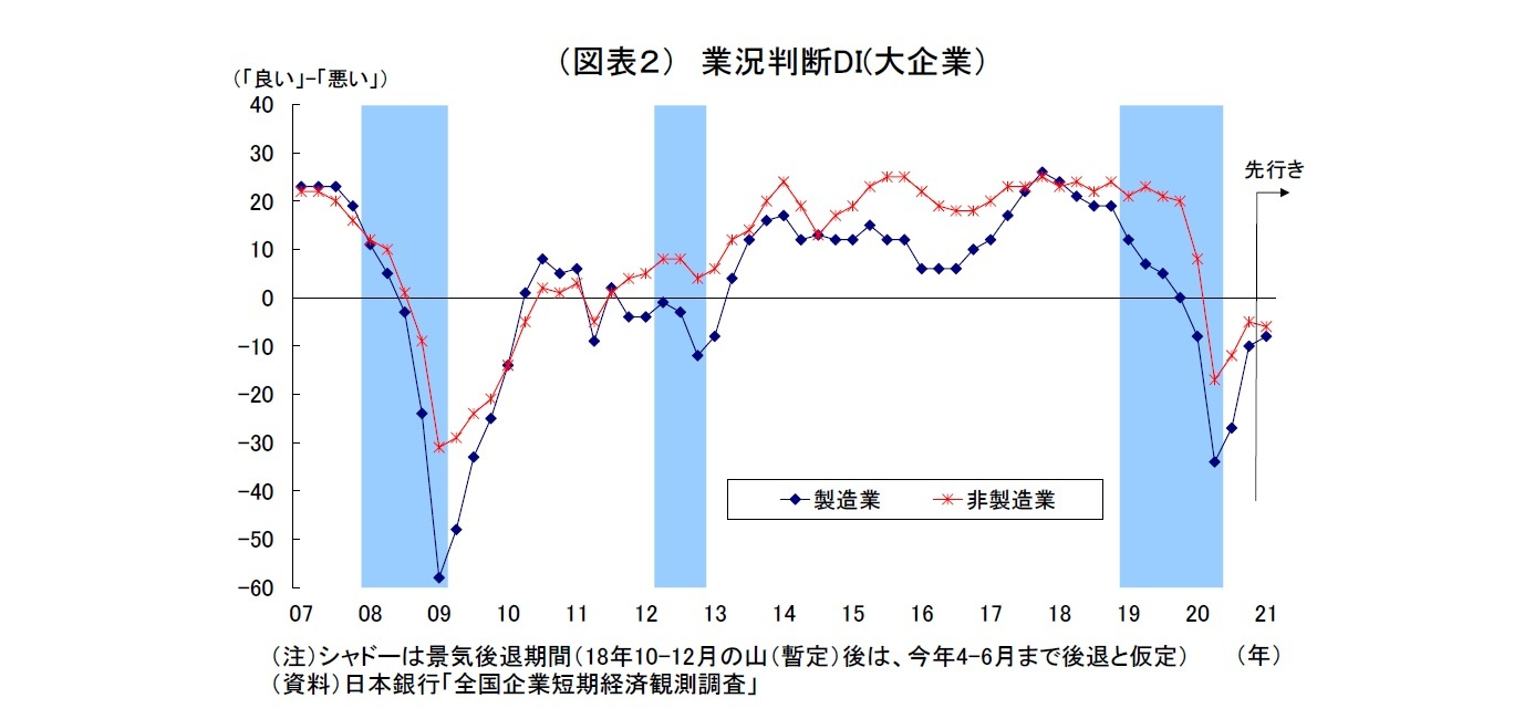 (図表2) 業況判断DI(大企業)