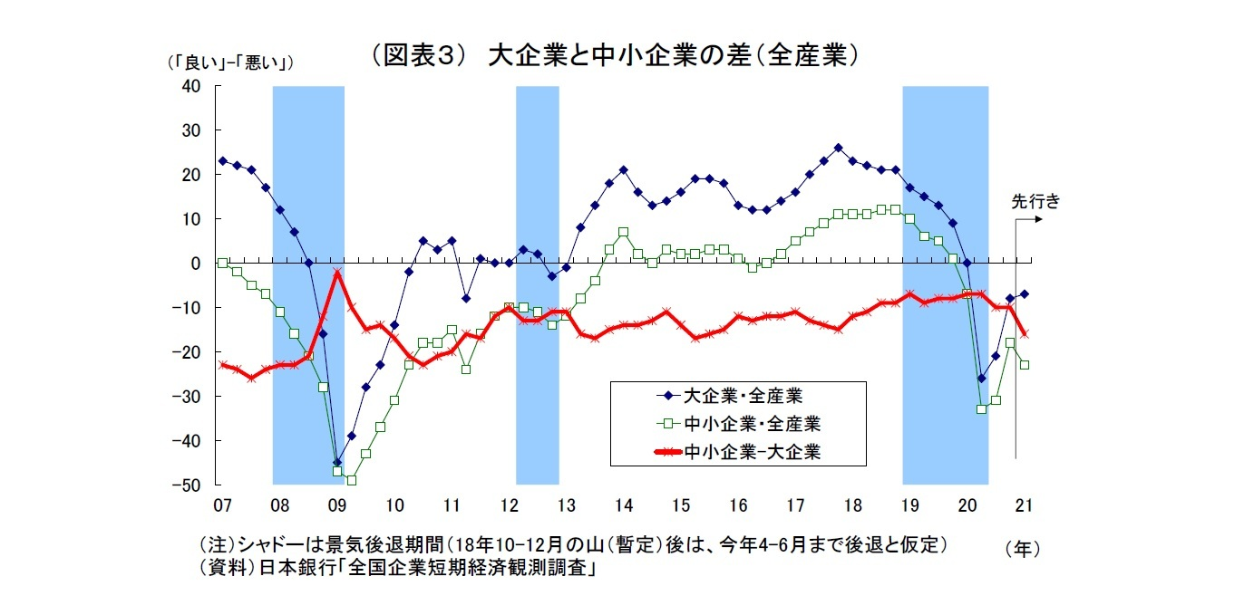 (図表3) 大企業と中小企業の差(全産業)