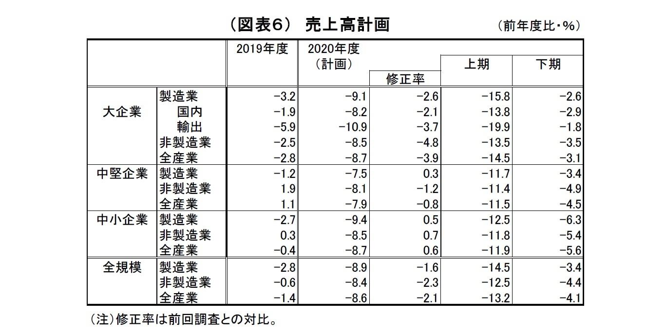 (図表6)売上高計画