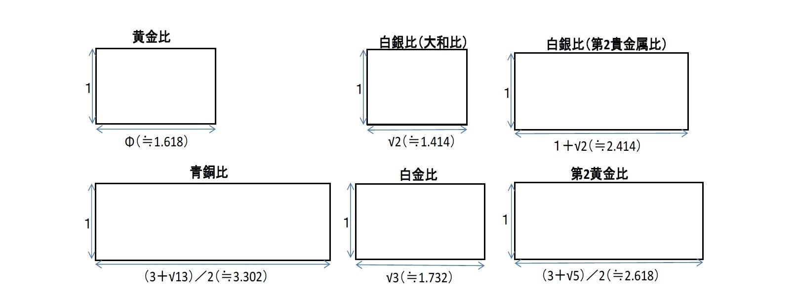 各比率に基づく長方形