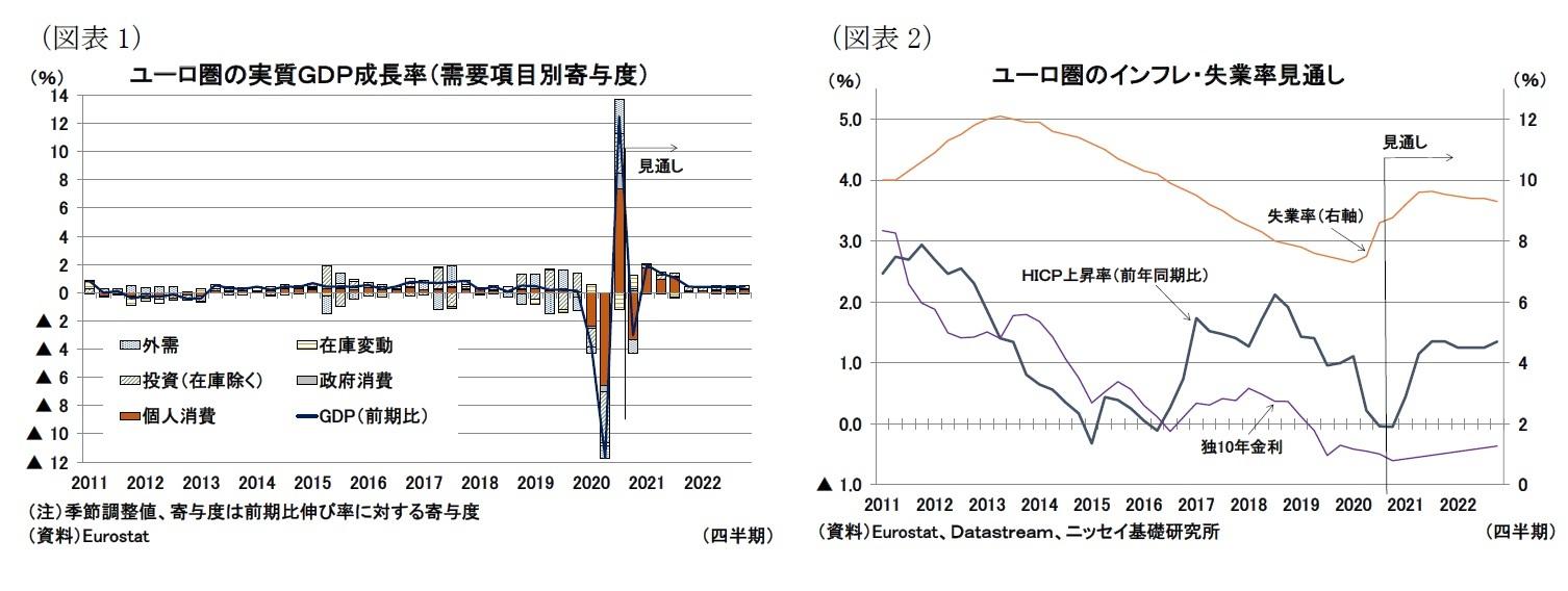 (図表1)ユーロ圏の実質GDP成長率(需要項目別寄与度)/(図表2)ユーロ圏のインフレ・失業率見通し