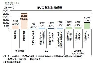 (図表14)EUの財政政策規模