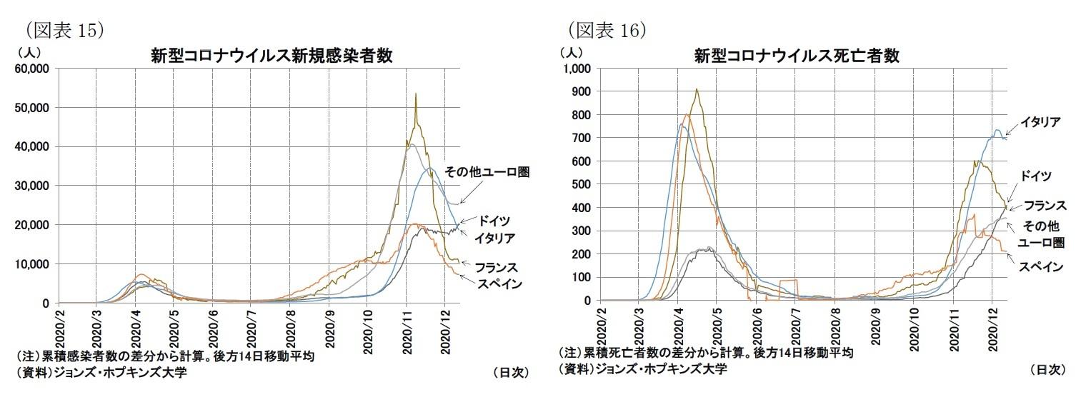 (図表15)新型コロナウイルス新規感染者数/(図表16)新型コロナウイルス死亡者数