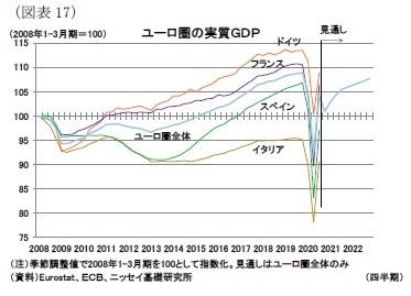 (図表17)ユーロ圏の実質GDP
