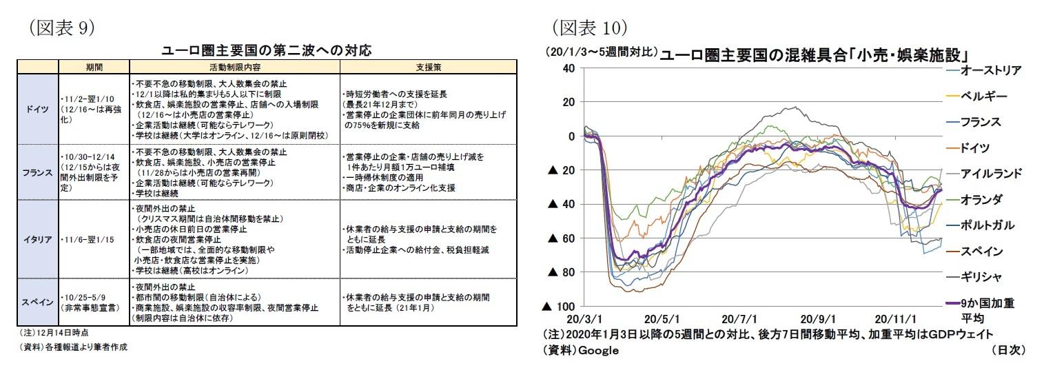 (図表9)ユーロ圏主要国の第二波への対応/(図表10)ユーロ圏主要国の混雑具合「小売・娯楽施設」