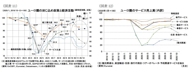 (図表11)ユーロ圏の封じ込め政策と経済活動/(図表12)ユーロ圏のサービス売上高(内訳)
