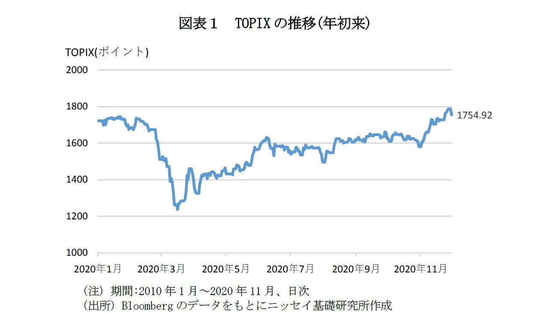 図表1 TOPIXの推移(年初来)