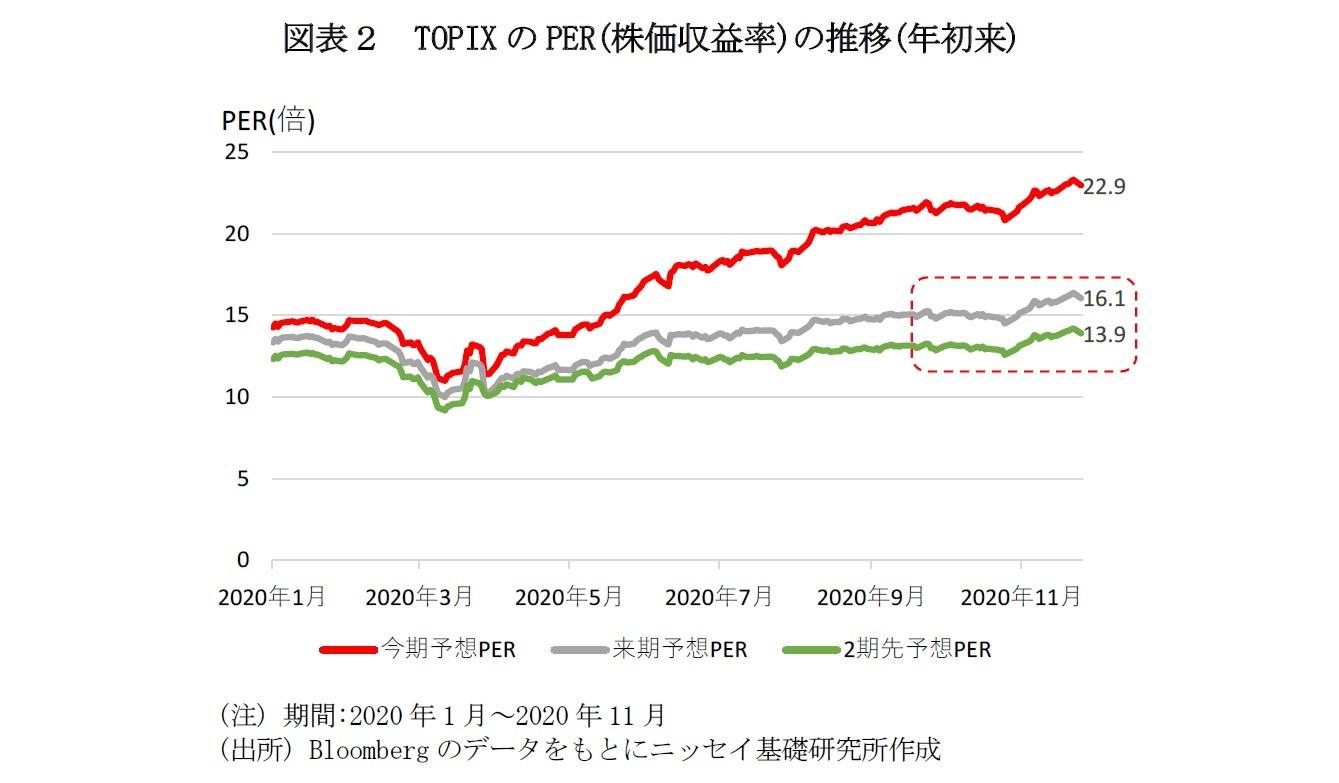 図表2 TOPIXのPER(株価収益率)の推移(年初来)