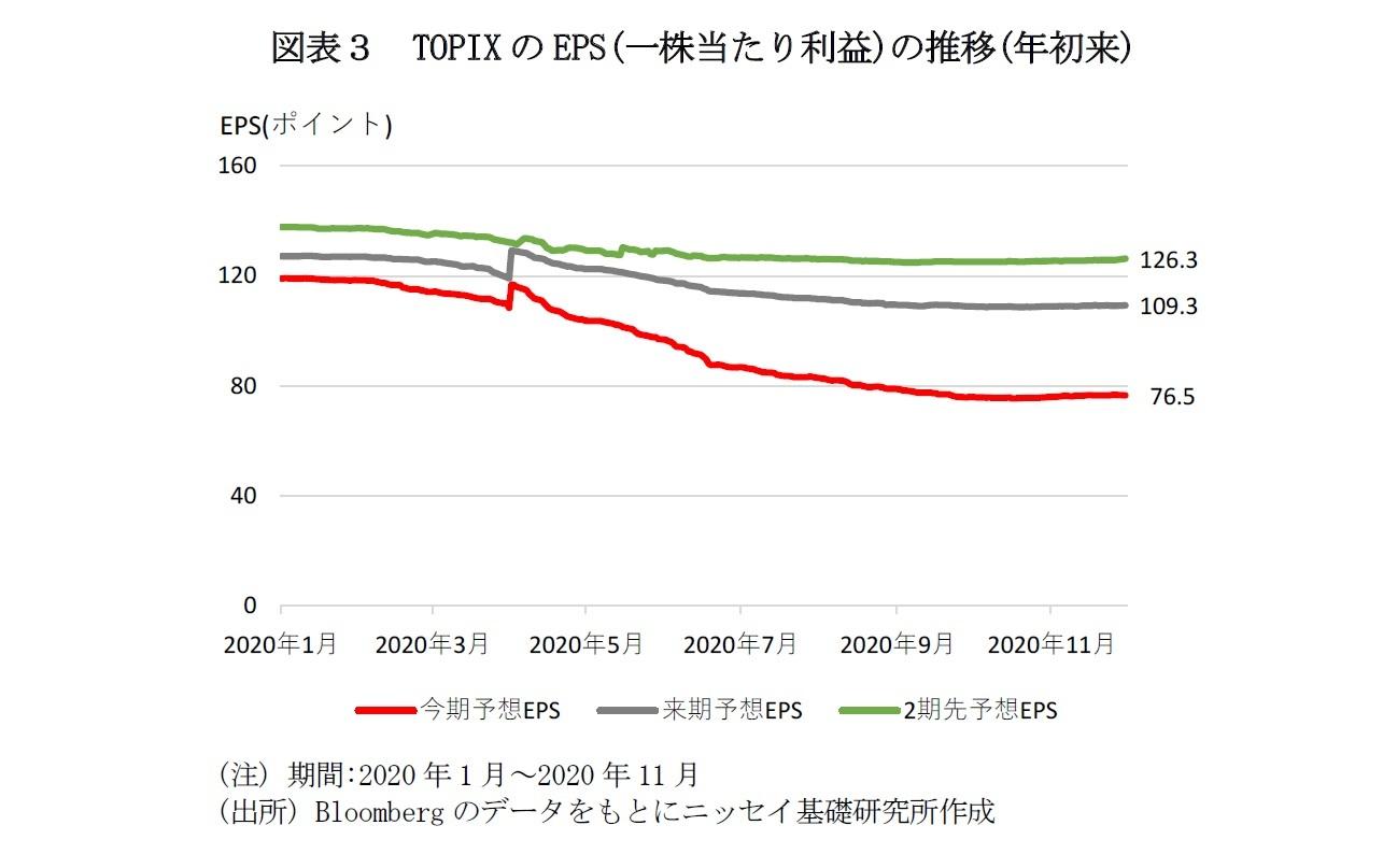 図表3 TOPIXのEPS(一株当たり利益)の推移(年初来)