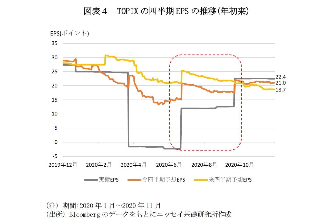 図表4 TOPIXの四半期EPSの推移(年初来)
