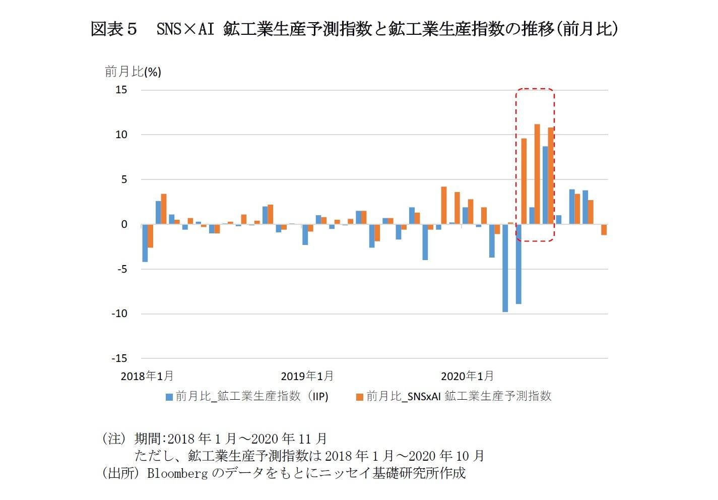 図表5 SNS×AI 鉱工業生産予測指数と鉱工業生産指数の推移(前月比)