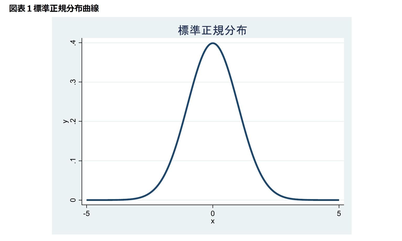 図表1標準正規分布曲線