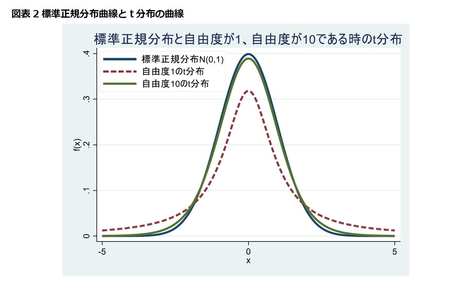 図表2標準正規分布曲線とt分布の曲線