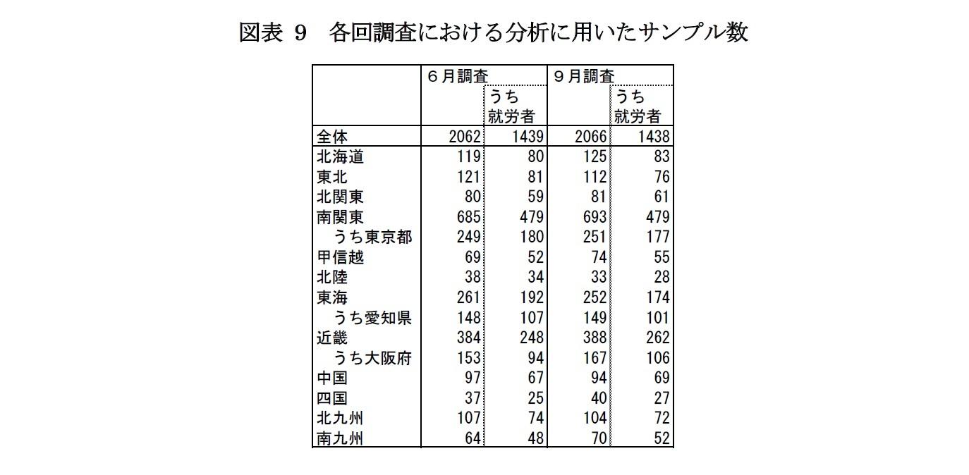図表9 各回調査における分析に用いたサンプル数