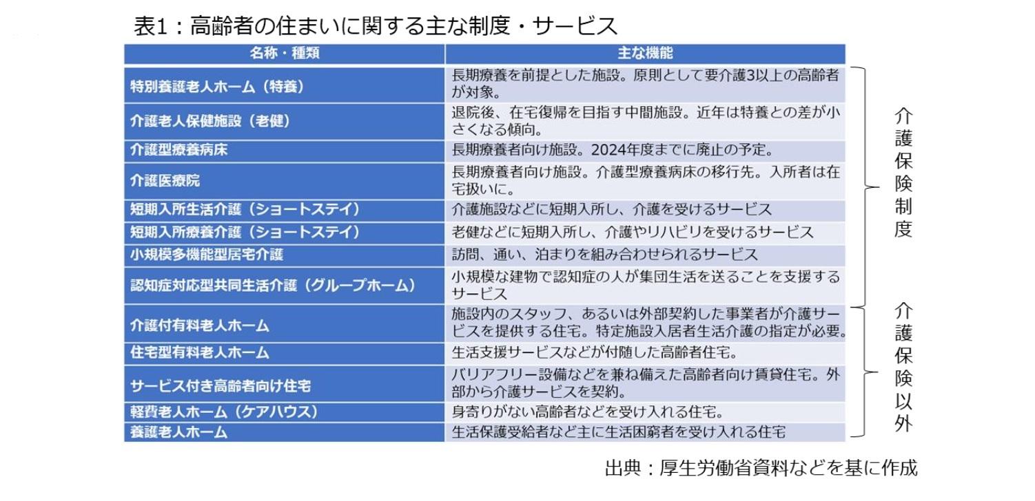 表1:高齢者の住まいに関する主な制度・サービス