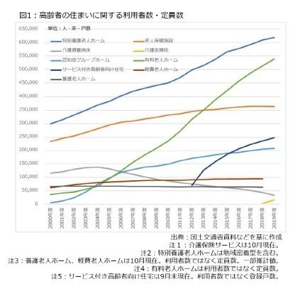 図1:高齢者の住まいに関する利用者数・定員数