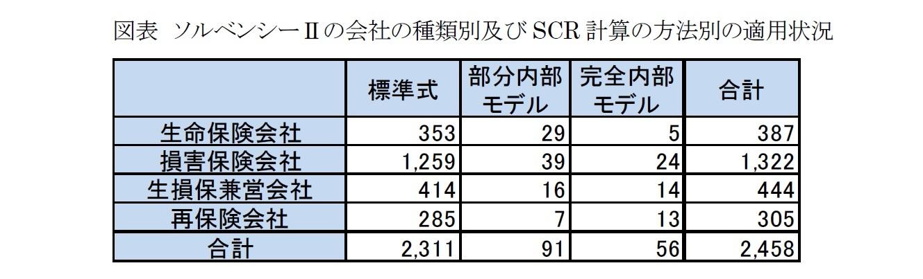 図表 ソルベンシーⅡの会社の種類別及びSCR計算の方法別の適用状況