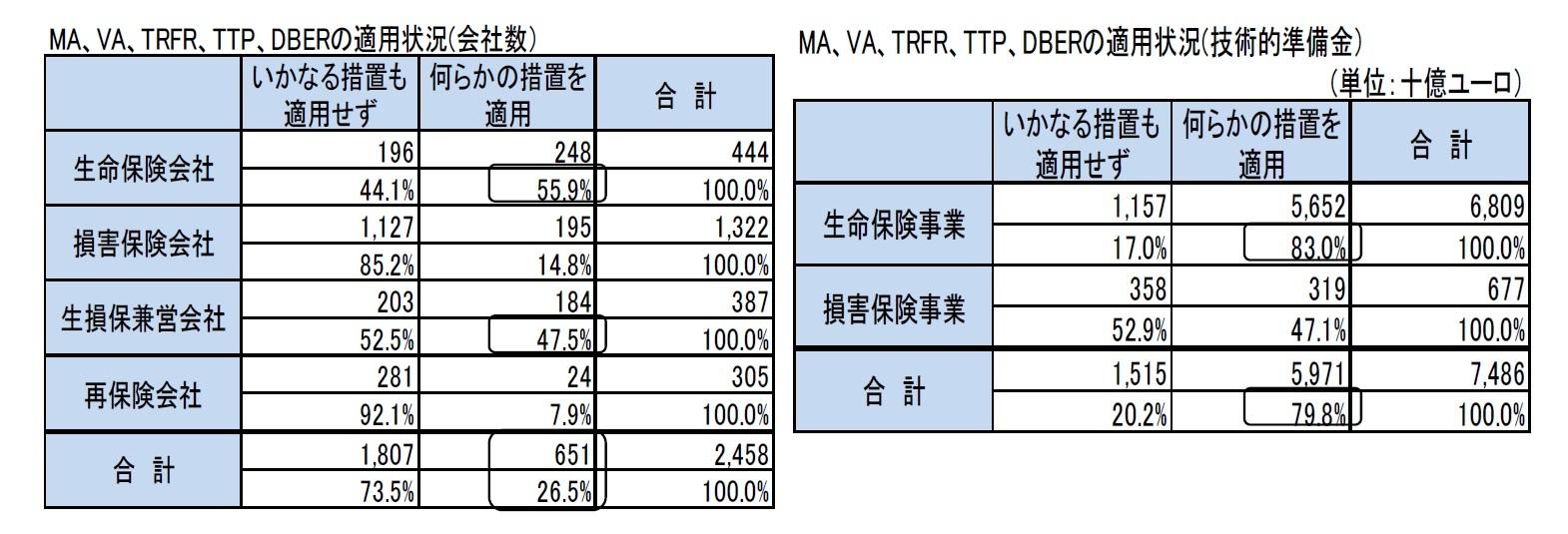 MA、VA、TRFR、TTP、DBERの適用状況(会社数)/MA、VA、TRFR、TTP、DBERの適用状況(技術的準備金)