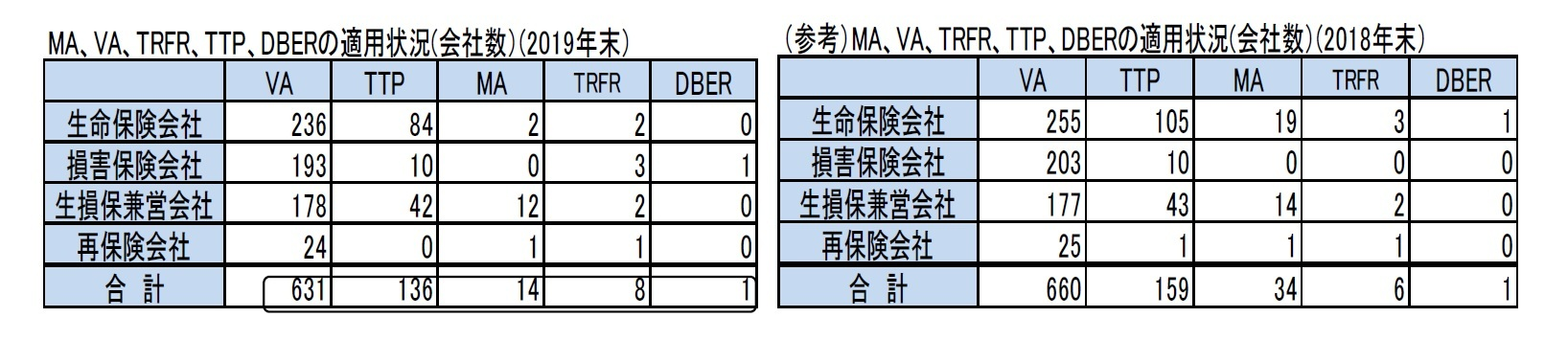 MA、VA、TRFR、TTP、DBERの適用状況(会社数)(2019年末)/(参考)MA、VA、TRFR、TTP、DBERの適用状況(会社数)(2018年末)