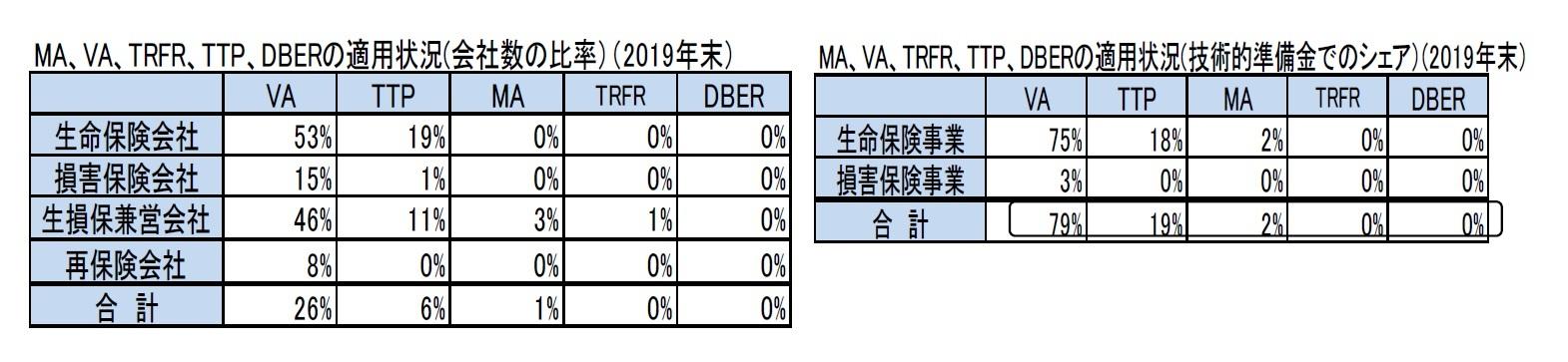 MA、VA、TRFR、TTP、DBERの適用状況(会社数の比率)(2019年末)/MA、VA、TRFR、TTP、DBERの適用状況(技術的準備金でのシェア)(2019年末)
