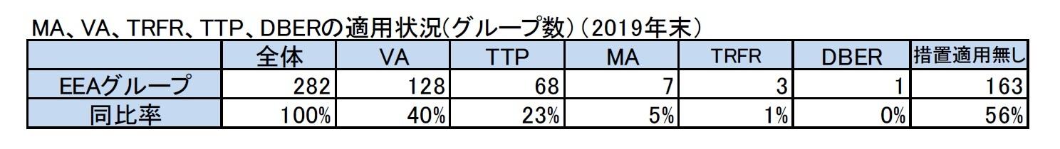 MA、VA、TRFR、TTP、DBERの適用状況(グループ数)(2019年末)