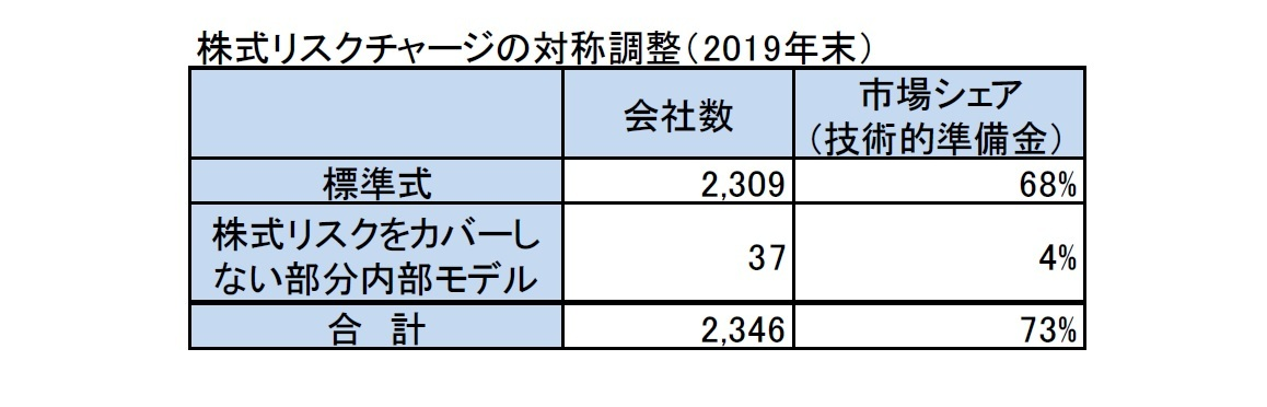 株式リスクチャージの対称調整(2019年末)