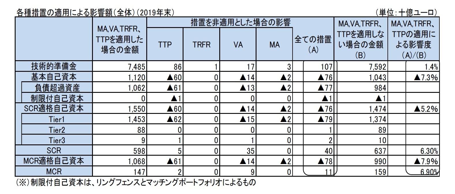 各種措置の適用による影響額(全体)(2019年末)
