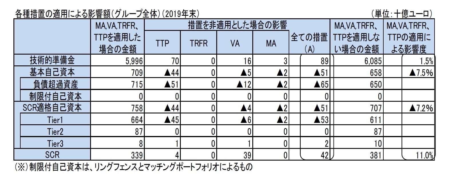 各種措置の適用による影響額(グループ全体)(2019年末)