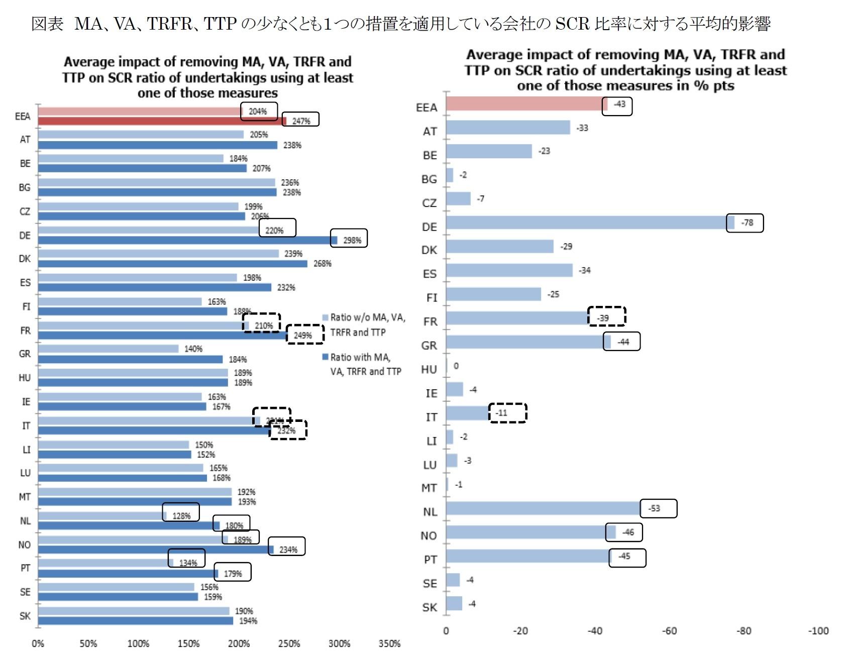 図表 MA、VA、TRFR、TTPの少なくとも1つの措置を適用している会社のSCR比率に対する平均的影響