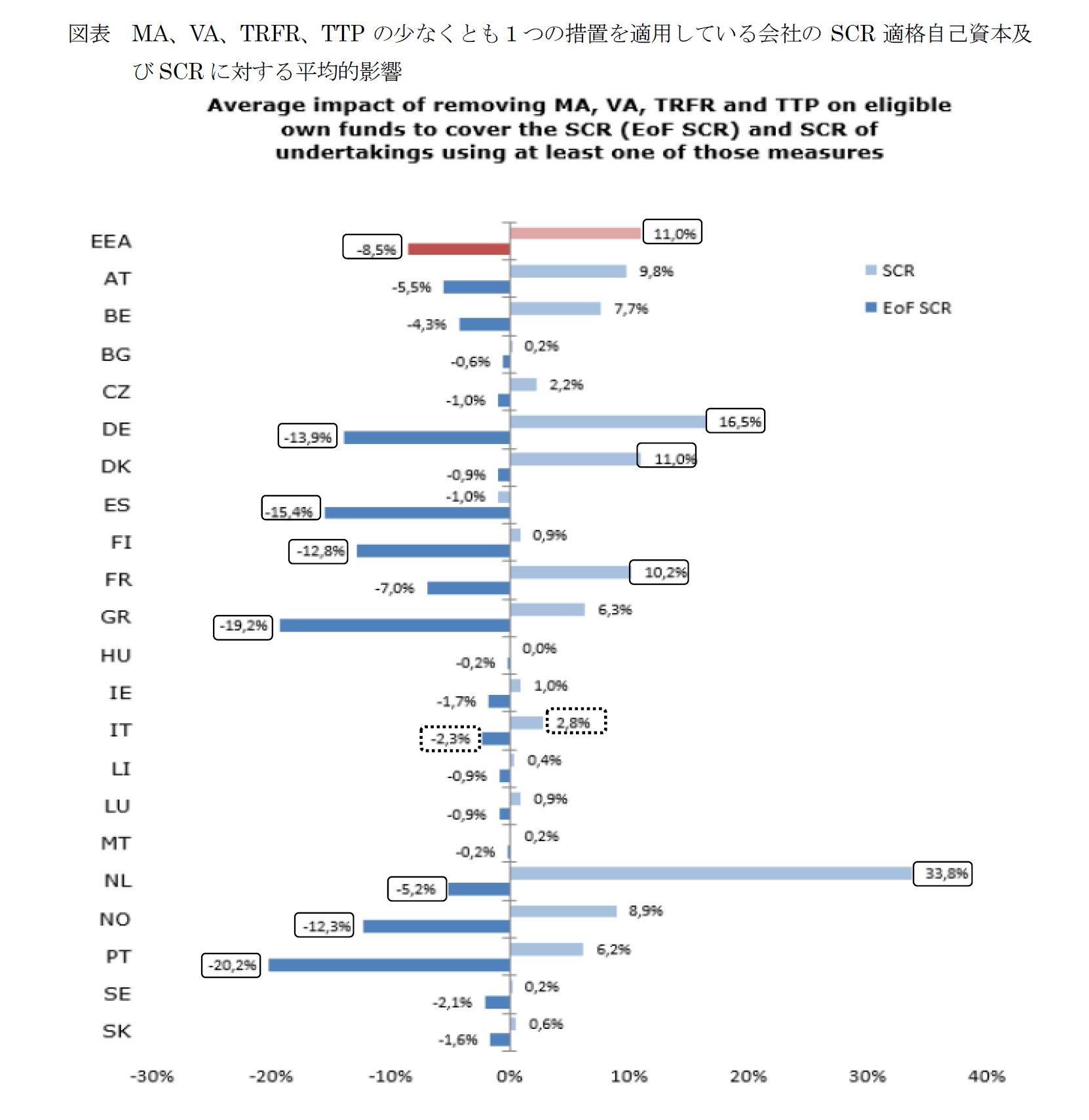 図表 MA、VA、TRFR、TTPの少なくとも1つの措置を適用している会社のSCR適格自己資本及びSCRに対する平均的影響