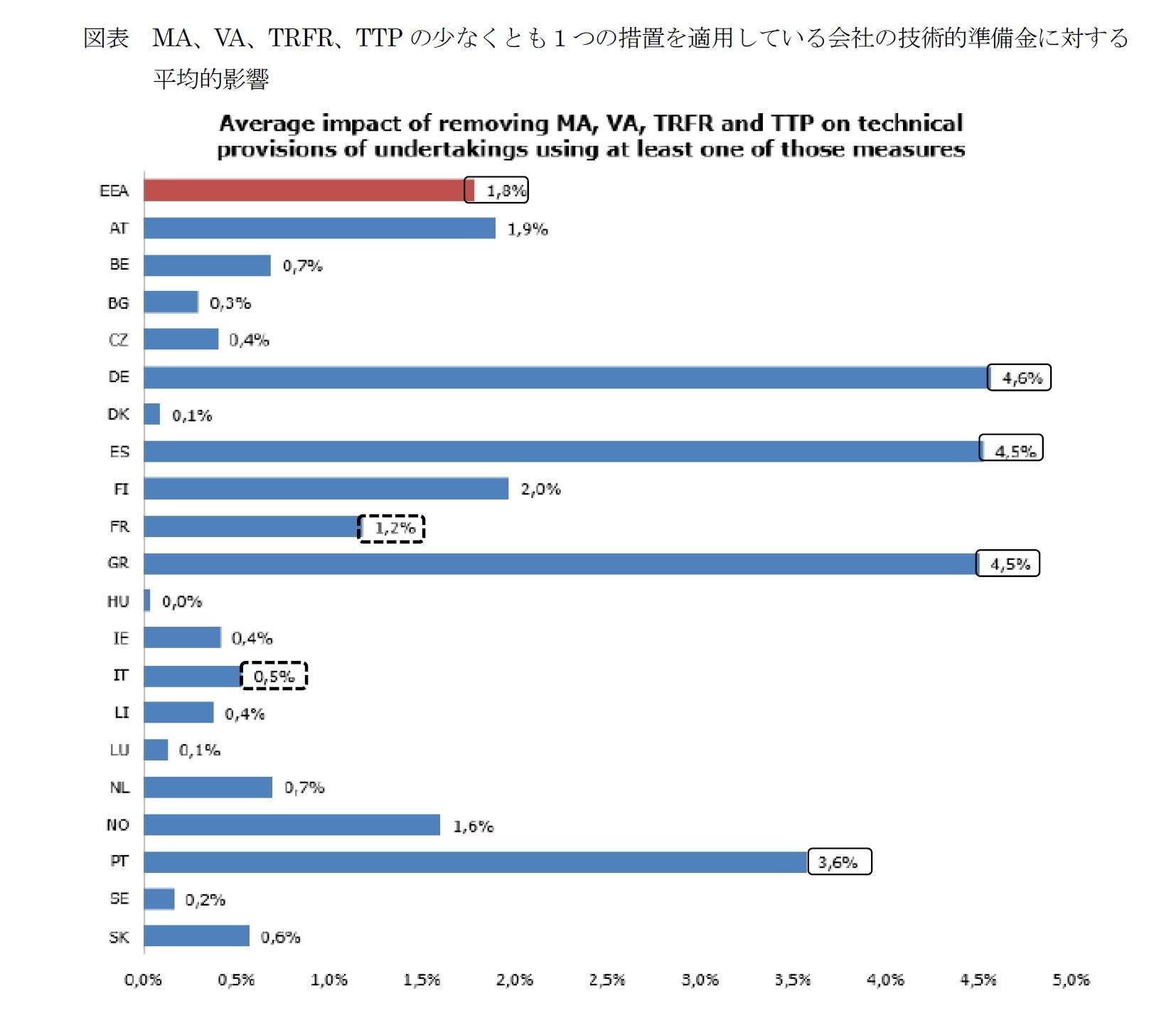 図表 MA、VA、TRFR、TTPの少なくとも1つの措置を適用している会社の技術的準備金に対する平均的影響