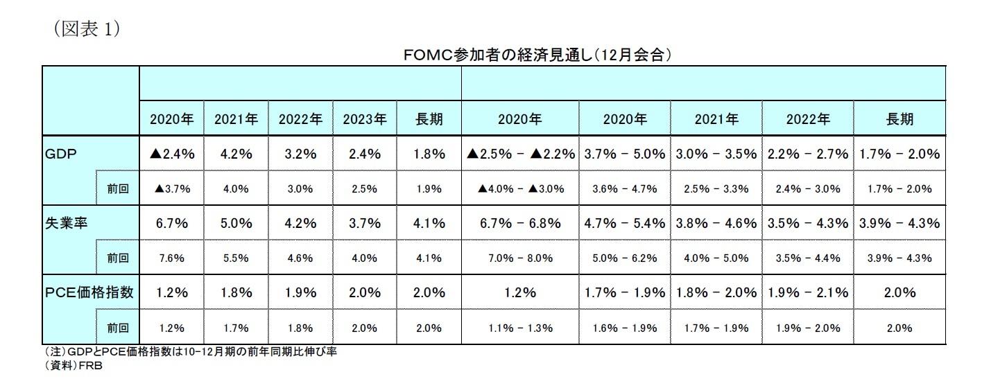 (図表1)FOMC参加者の経済見通し(12月会合)