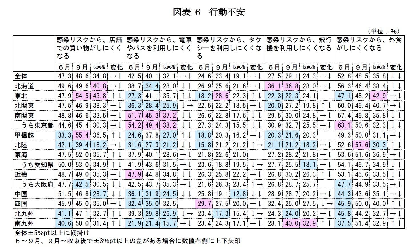 図表 6 行動