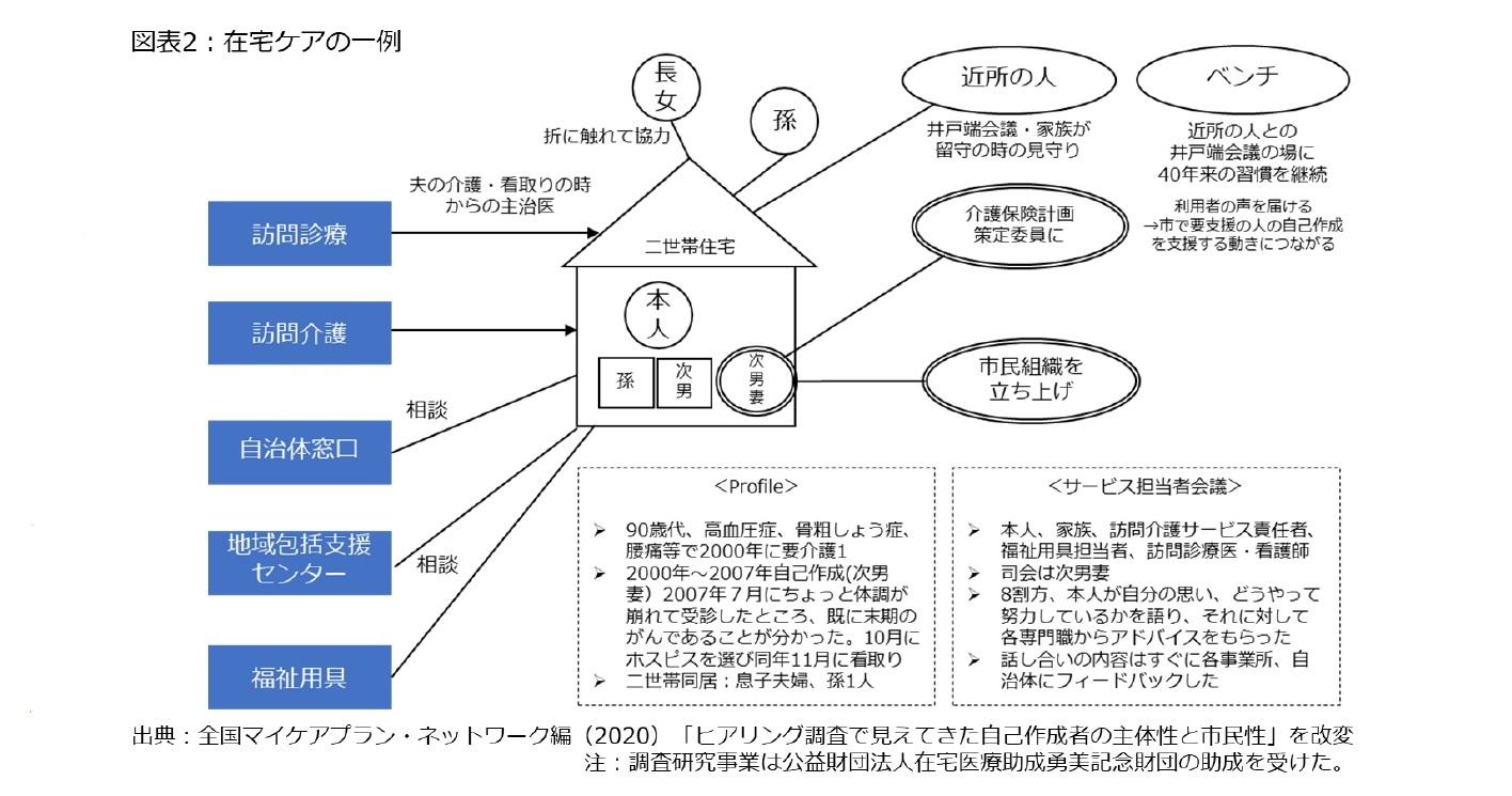 図表2:在宅ケアの一例