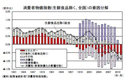 消費者物価指数(生鮮食品除く、全国)の要因分解
