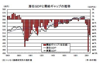 潜在GDPと需給ギャップの推移