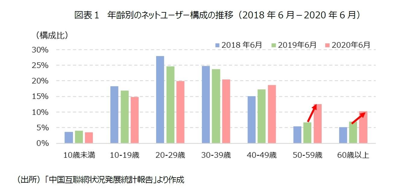 図表1 年齢別のネットユーザー構成の推移(2018年6月-2020年6月)