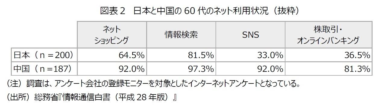 図表2 日本と中国の60代のネット利用状況(抜粋)