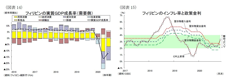 (図表14)フィリピンの実質GDP成長率(需要側)/(図表15)フィリピンのインフレ率と政策金利