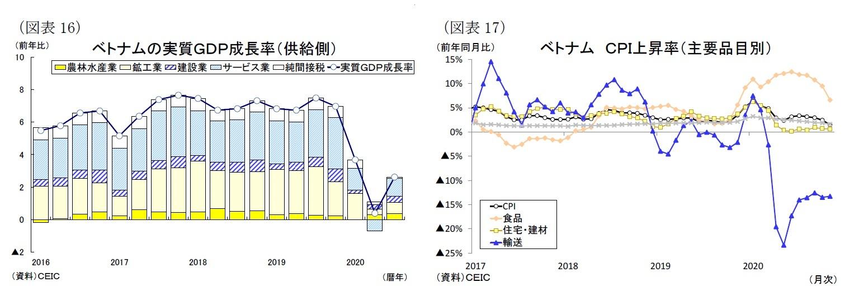 (図表16)ベトナムの実質GDP成長率(供給側)/(図表17)ベトナムCPI上昇率(主要品目別)