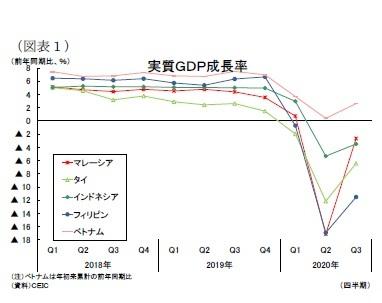 (図表1)実質GDP成長率