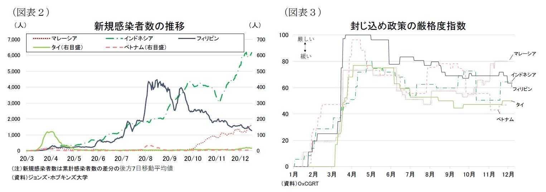 (図表2)新規感染者数の推移/(図表3)封じ込め政策の厳格度指数