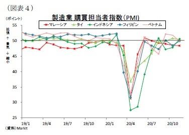 (図表4)製造業購買担当者指数(PMI)
