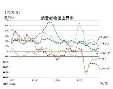 (図表5)消費者物価上昇率