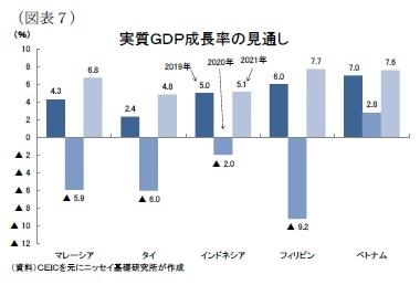 (図表7)実質GDP成長率の見通し