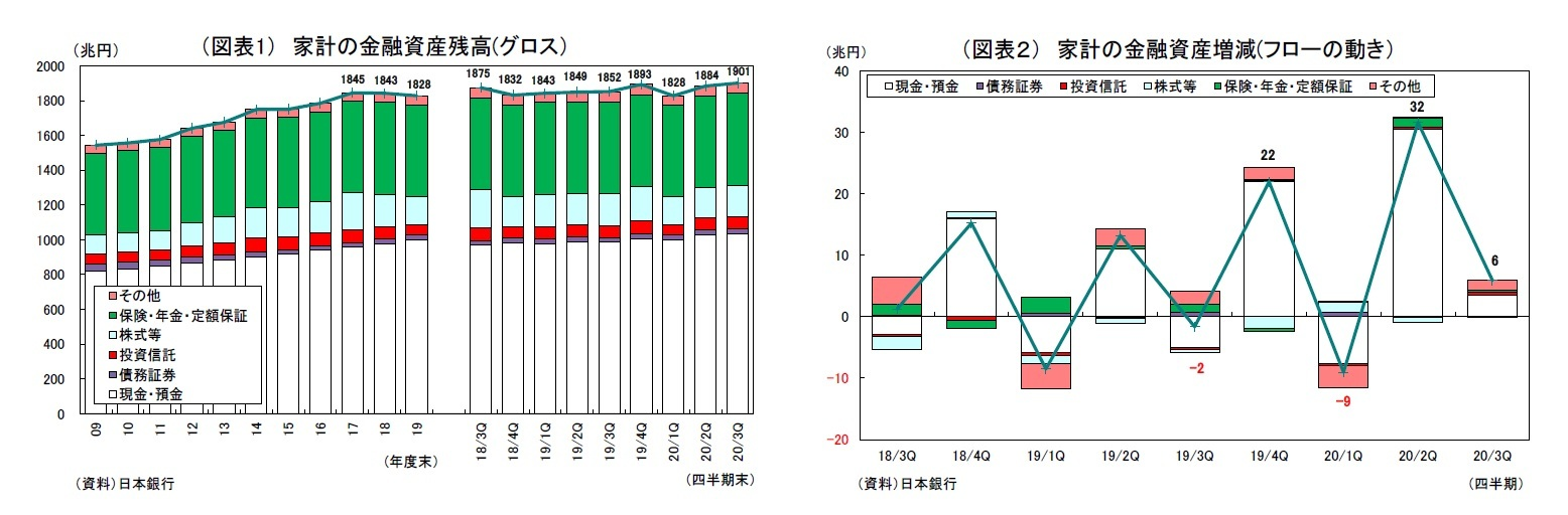 (図表1) 家計の金融資産残高(グロス)/他  (兆円)